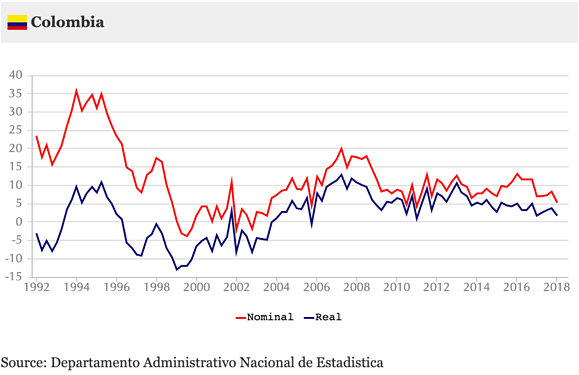 Colombian nominal and inflation-adjusted house price changes 2010-2017