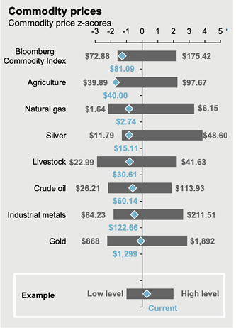 High commodity prices graphic