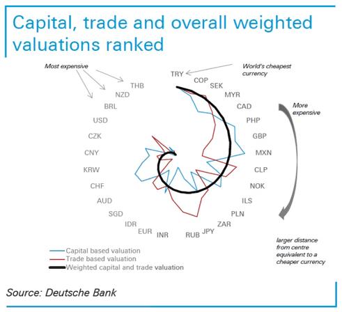 Deutsche Bank 2019 FX report graphic