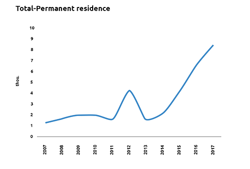 Total permanent residence