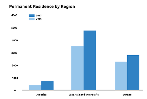 Permanent residence by region