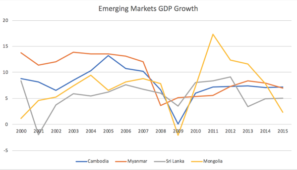 Emerging Markets GDP Growth