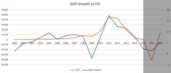 GDP Growth vs FDI