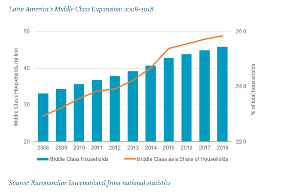 Graph showing hte growth of Latin America's middle-class 2008-2018