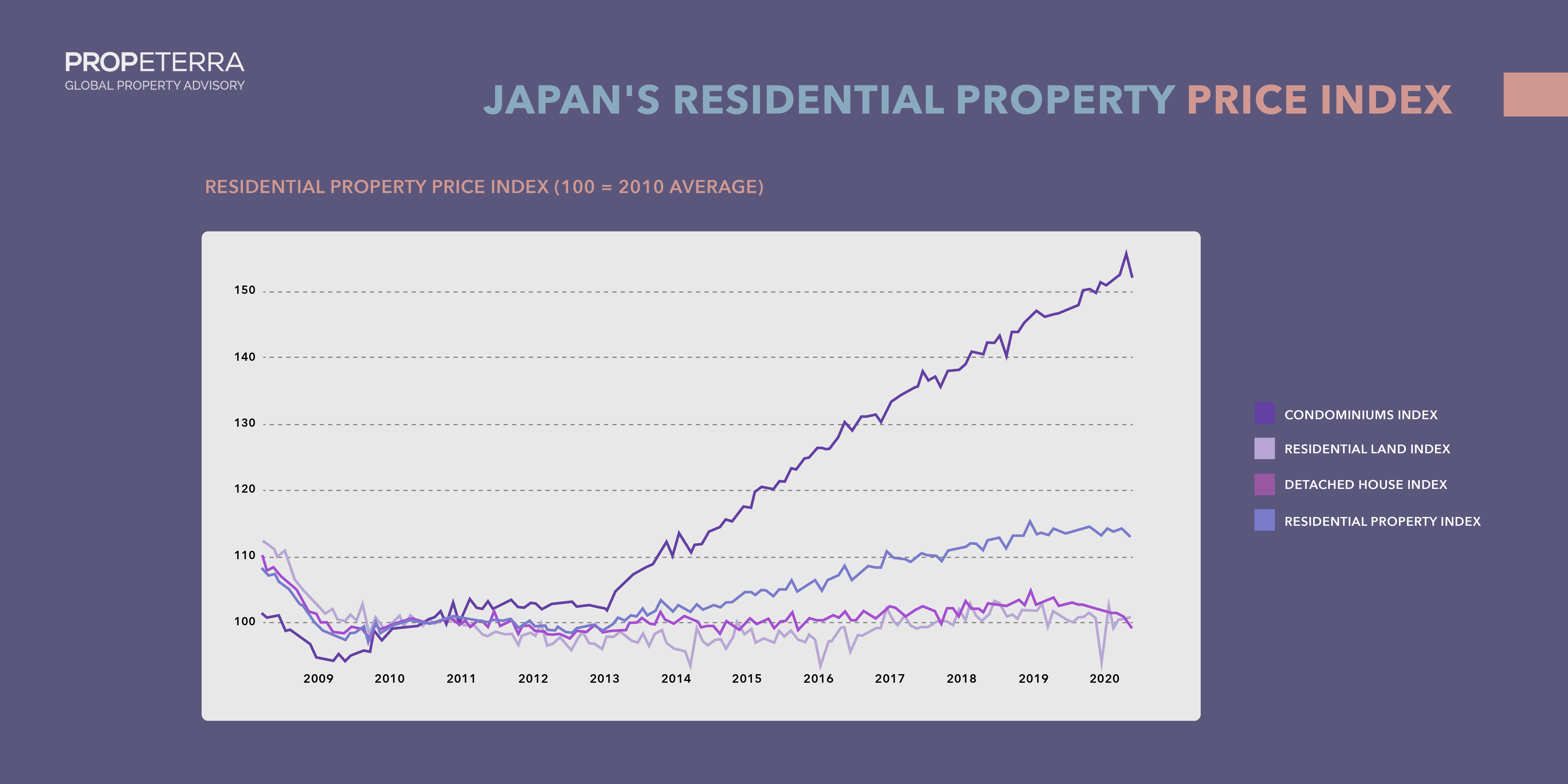 Japan's residential property price index