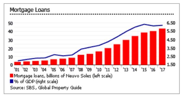 Peruvian Mortgage market grows graph
