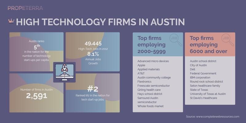 Propeterra_Inforgraphics_Austin_Austin-05
