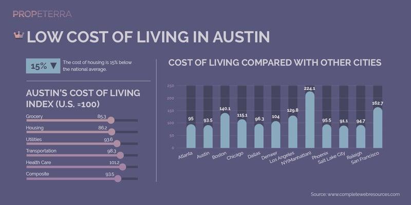 Propeterra_Inforgraphics_Austin_Austin-07