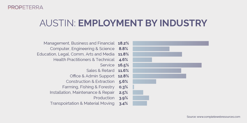 Propeterra_Inforgraphics_Austin_Austin_chart-09