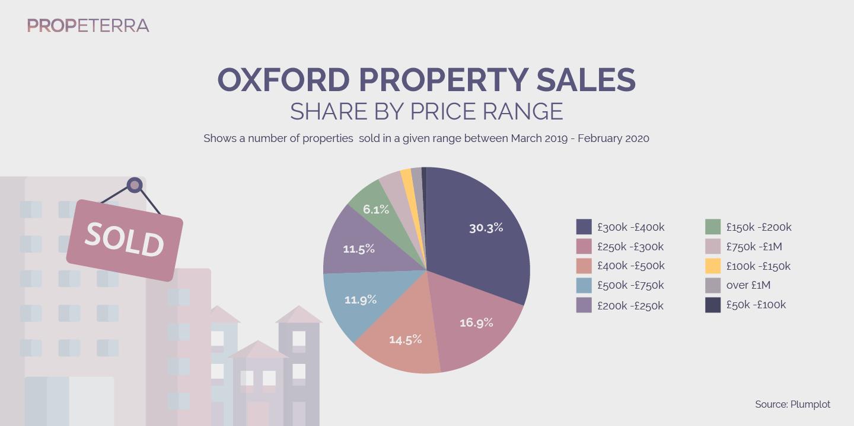 Propeterra_Inforgraphics_Oxford_chart-10