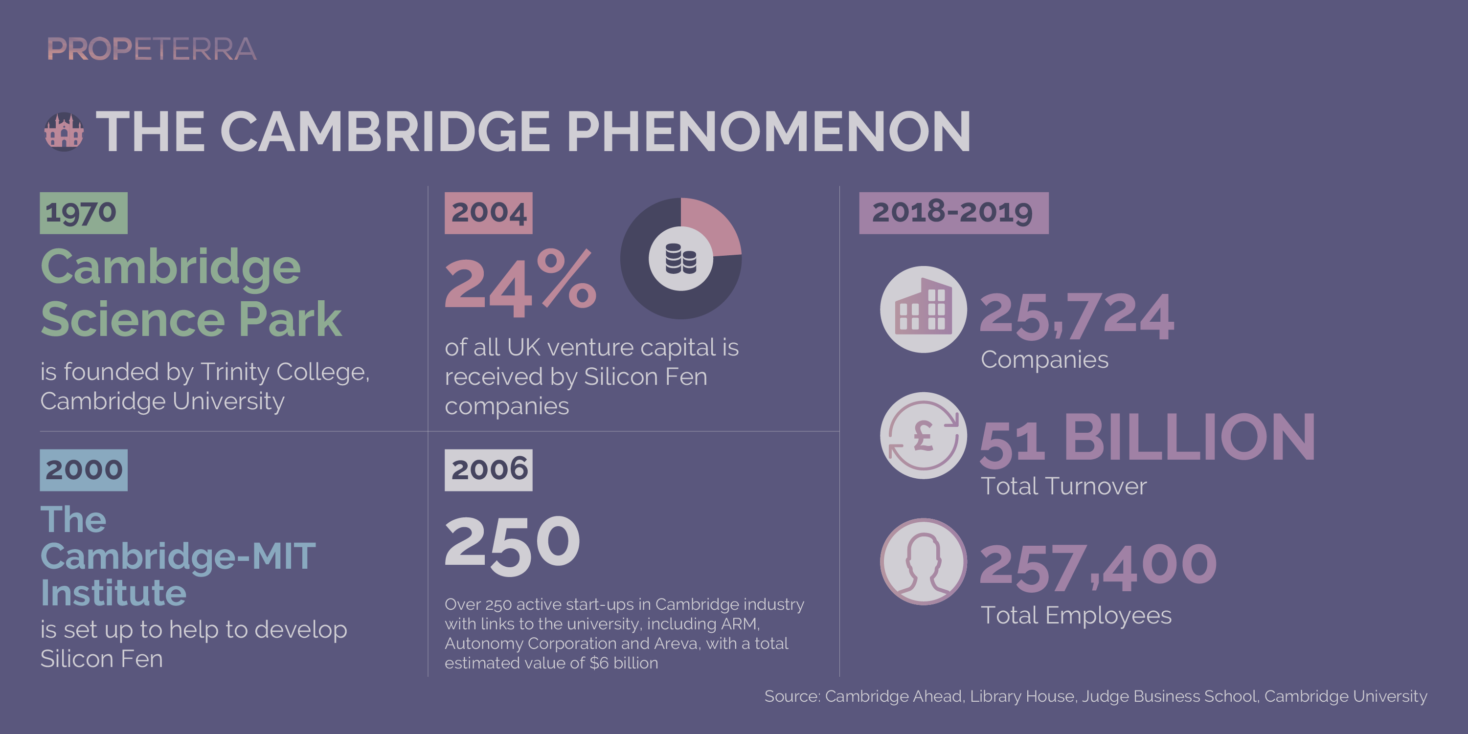 Propeterra_Inforgraphics_Cambridge-04