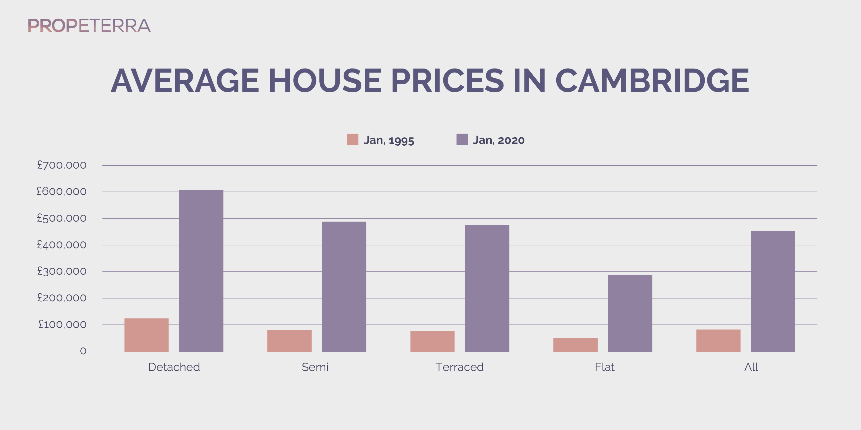 Propeterra_Inforgraphics_Cambridge_chart-10