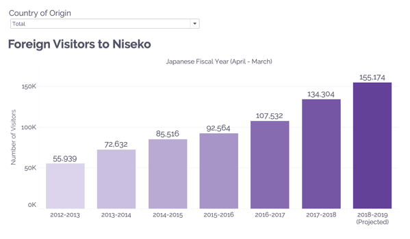 Foreign Visitors to Niseko