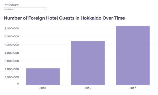 Number of Foreign Hotel Guests in Hokkaido Over Time