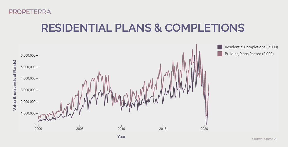 ResidentialPlansCompletions_SouthAfrica_graph_PNG