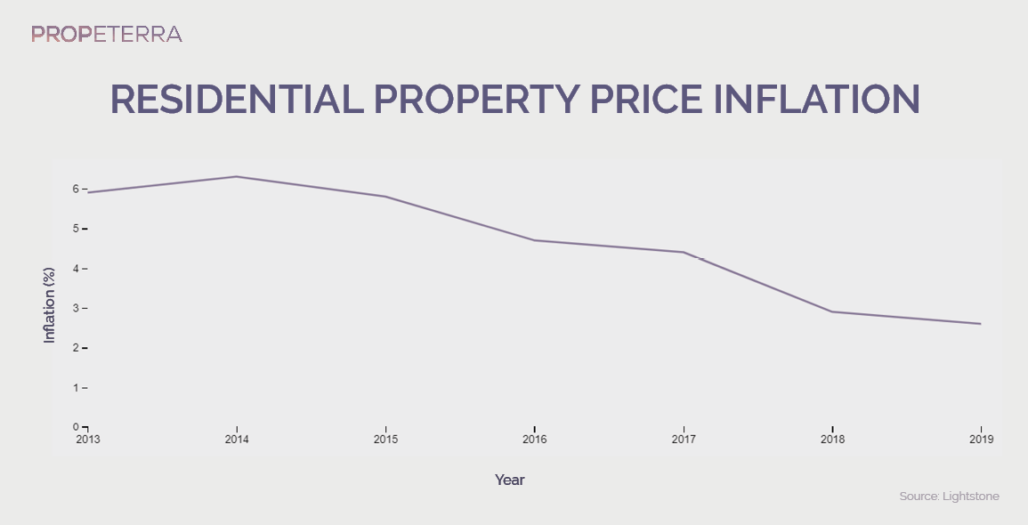 ResidentialPropertyPriceInflation_SouthAfrica_graph_PNG