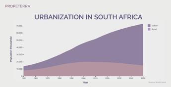 Urbanization_SouthAfrica_graph_PNG