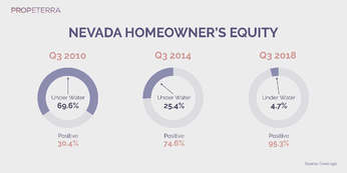 Propeterra_Inforgraphics_Nevada_homeowner