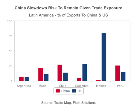 South America's trade exposure to Chinese market