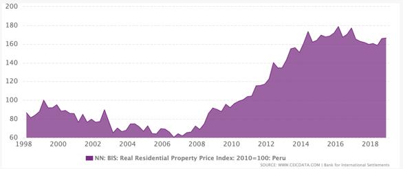 Graph of Increasing Peruvian Real Estate Prices