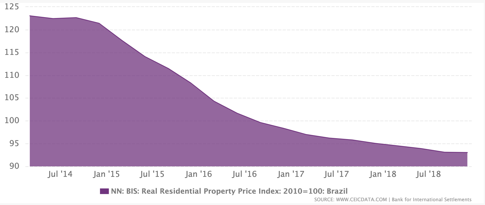 BIS Graph showing falling Brazilian Real Property Prices