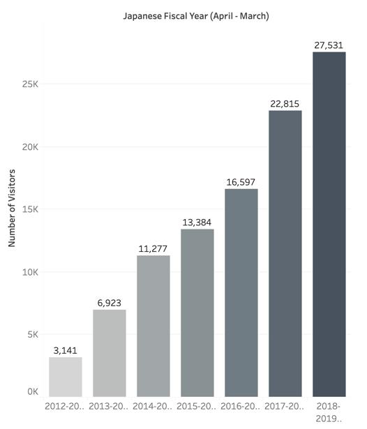Graph: Increasing Chinese tourists to Niseko
