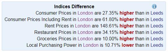 Affordability of Leeds