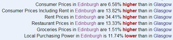 Glasgow city statistic