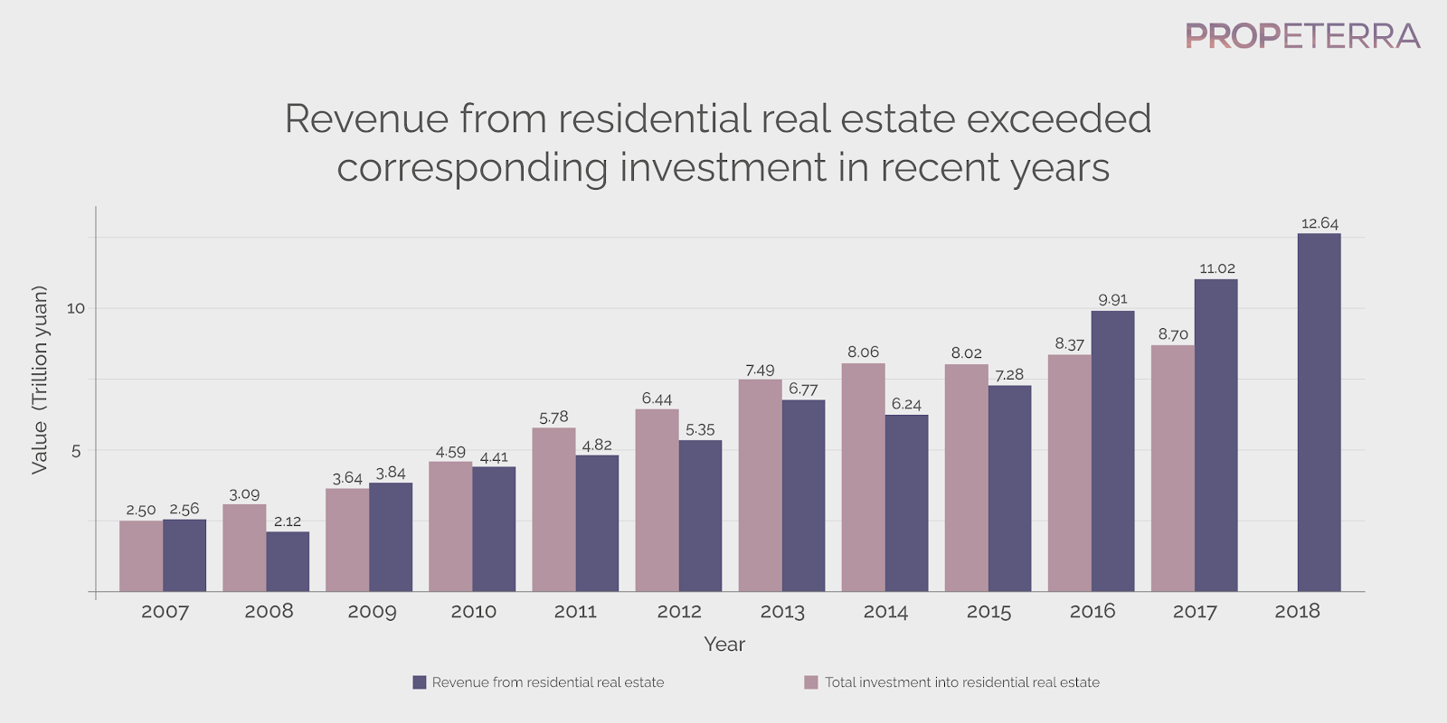 Revenue from residential